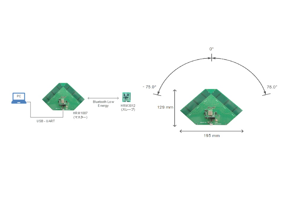 Bluetooth® Low Energy Multi-antenna Module for Radio Wave Angle-of-Arrival Detection